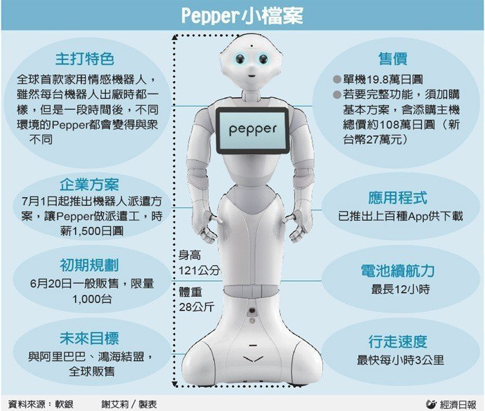 Pepper 小檔案
