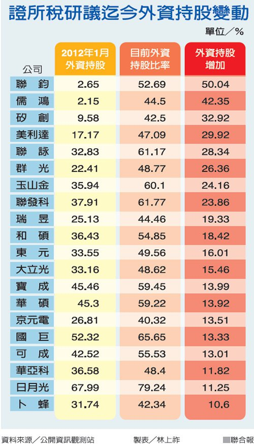 大股東避稅 千億股利落外資口袋_02