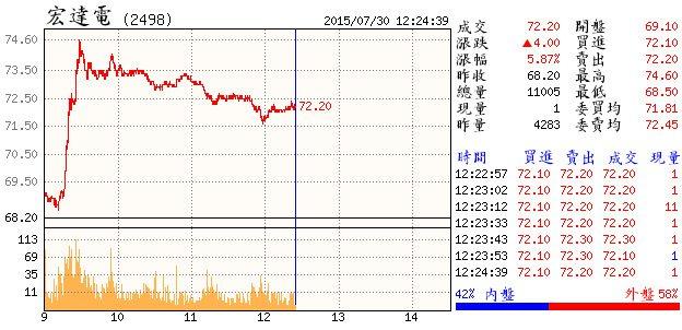 【搶便宜】HTC 蝴蝶機買一送一 股價漲幅六周最大_02