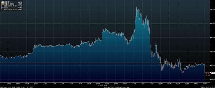 原油震盪收低 鈀金觸及近三個月新高