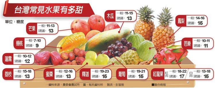 「台灣水果」的圖片搜尋結果