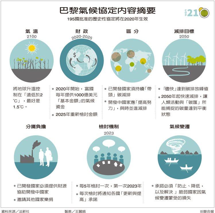 「巴黎氣候協定」的圖片搜尋結果