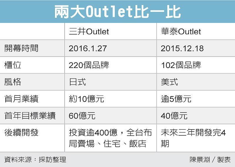兩大Outlet比一比 圖/經濟日報提供