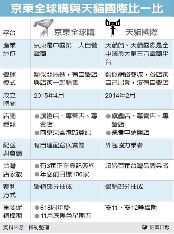 京東全球購與天貓國際比一比 圖/經濟日報提供