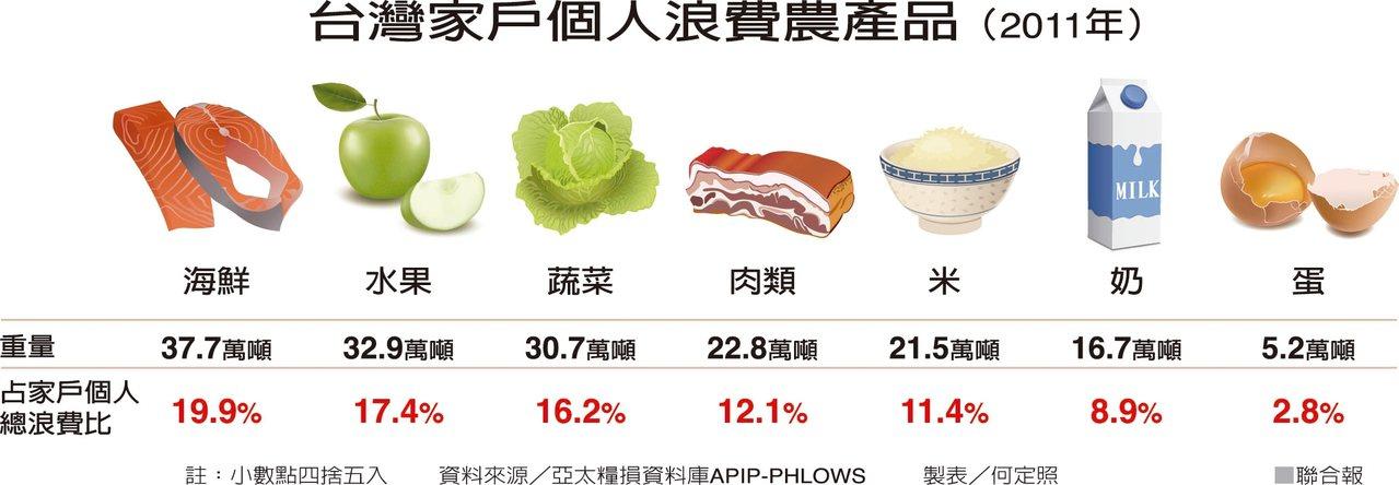 <!--台灣家戶個人浪費農產品(2011年)--> 聯合晚報提供