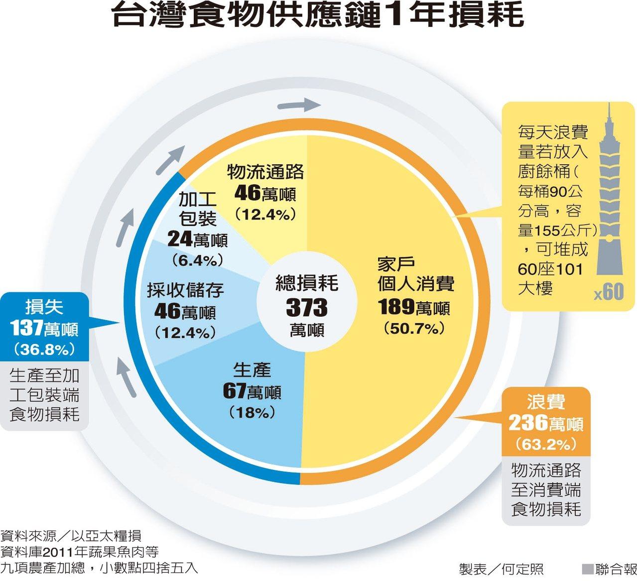<!--台灣食物供應鏈1年損耗--> 聯合報提供
