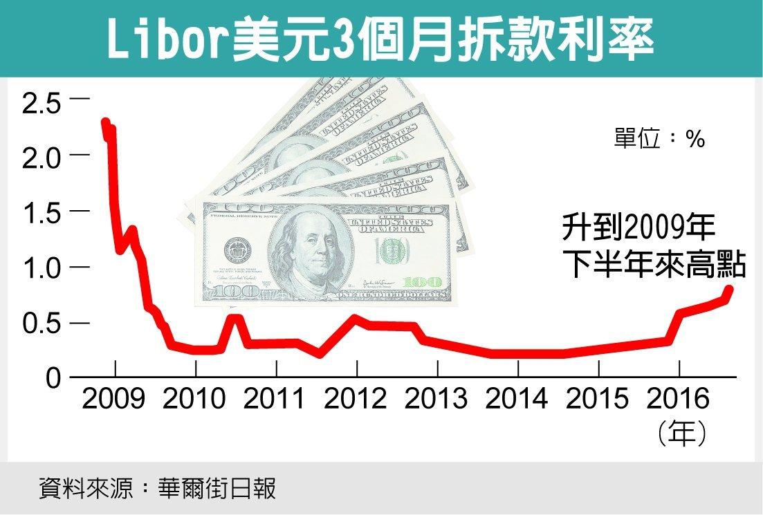 Libor美元3個月拆款利率 圖/經濟日報提供
