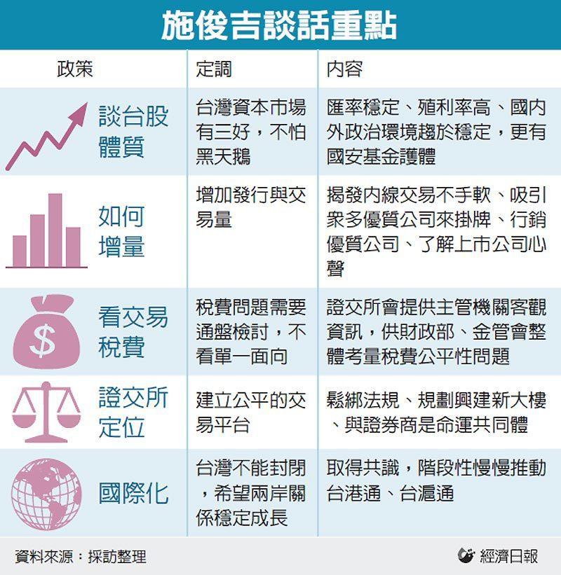 施俊吉談話重點 圖/經濟日報提供