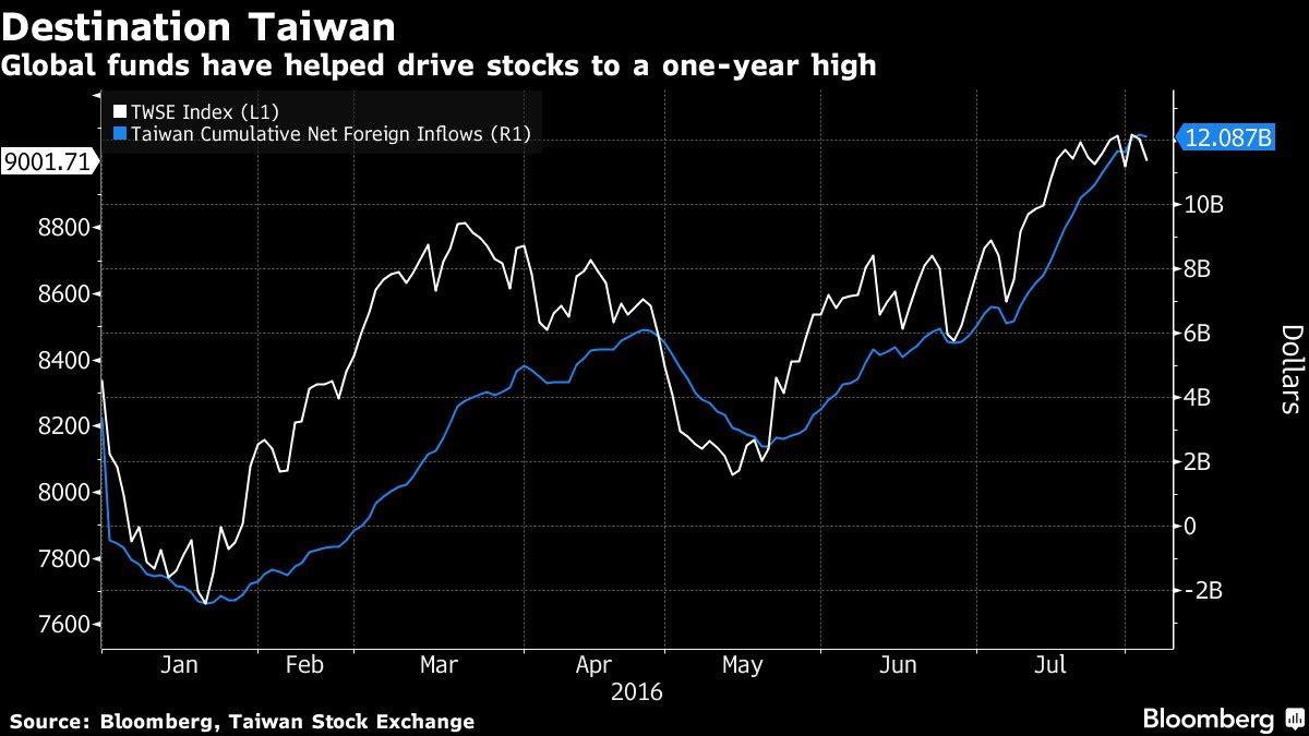 台灣成為外資最Hot亞洲投資去處 不需要太多理由