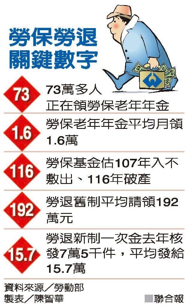 勞保勞退關鍵數字 圖/聯合報提供