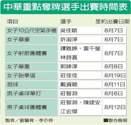 中華重點奪排選手出賽時間表 製表/劉肇育、李亦伸