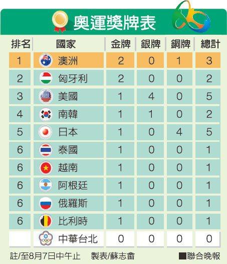 奧運獎牌表 製表/蘇志畬