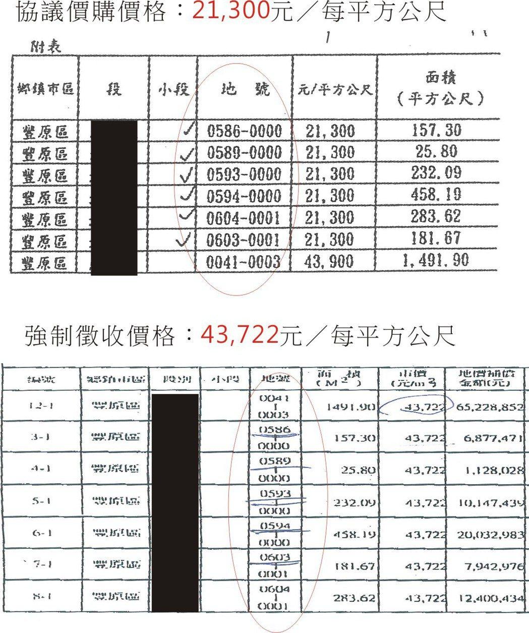 台中市府開闢豐原4-3計畫道路,但土地徵收過程,同地出現2種價格,價位落差2倍以...