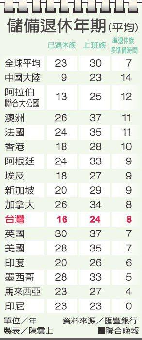 儲備退休年期(平均)。資料來源/匯豐銀行 製表/陳雲上