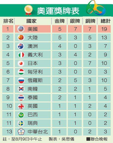 奧運獎牌表 製表:吳思儀