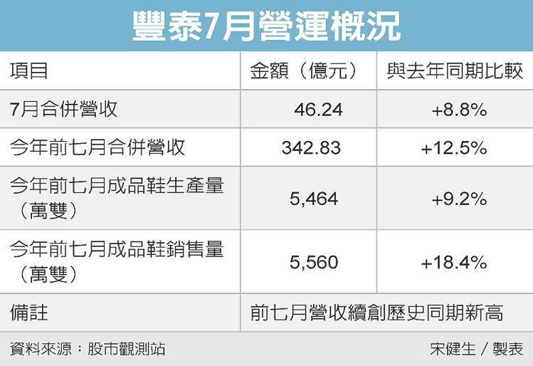 豐泰7月營運概況 圖/經濟日報提供