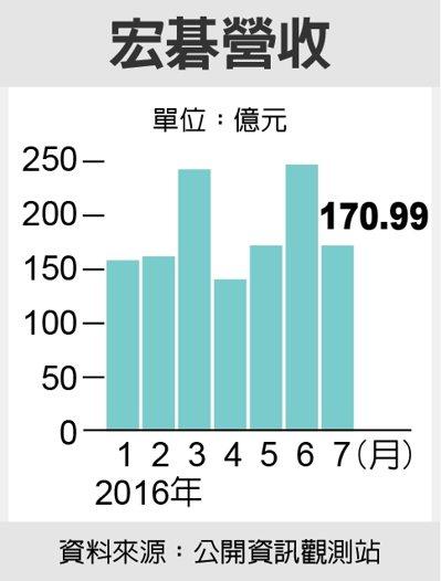 宏碁營收 圖/經濟日報提供