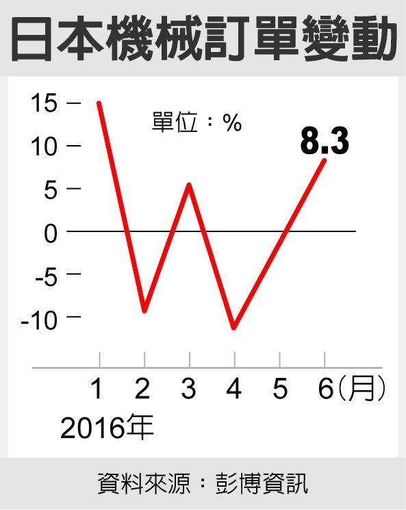 日本機械訂單變動。資料來源:彭博資訊