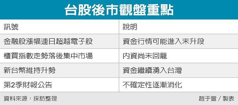 台股後市觀盤重點 圖/經濟日報提供