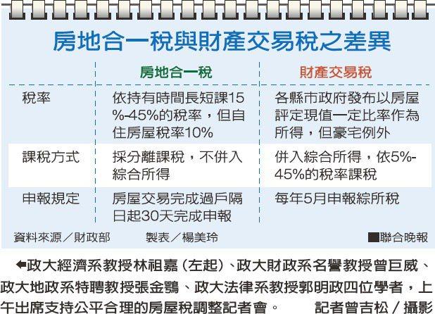 房地合一稅與財產交易稅之差異資料來源/財政部 製表/楊美伶