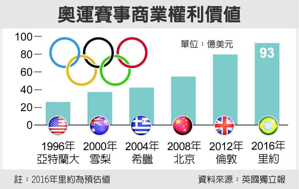 奧運賽事商業權利價值。資料來源:英國獨立報