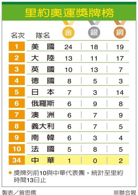 里約奧運獎牌榜 圖/聯合報提供