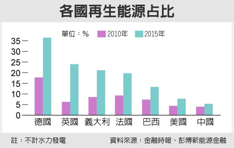 各國再生能源占比 圖/經濟日報提供