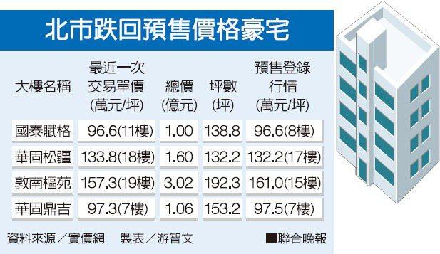 北市跌回預售價格豪宅資料來源/實價網 製表/游智文