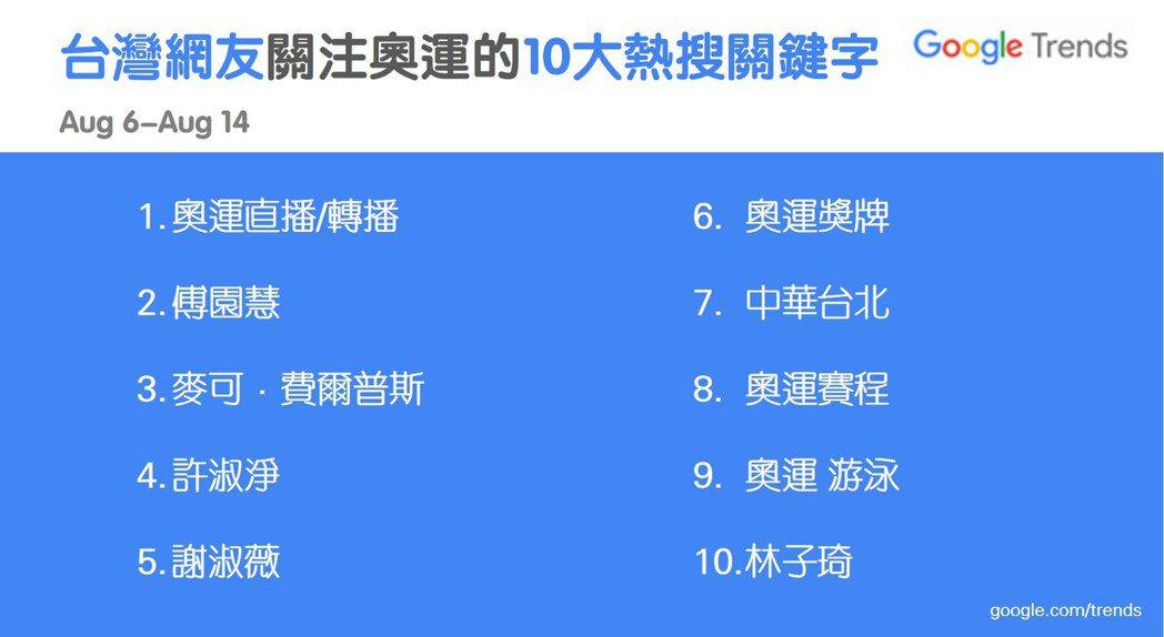 台灣Google提供