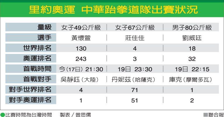 里約奧運中華跆拳道隊出賽狀況 圖/聯合報提供
