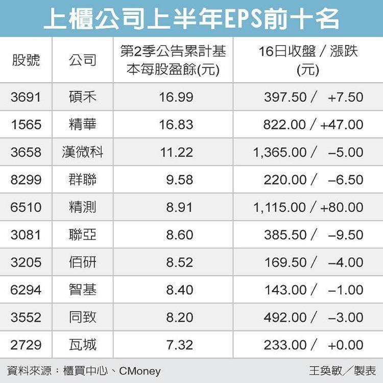 上櫃公司上半年EPS前十名 圖/經濟日報提供