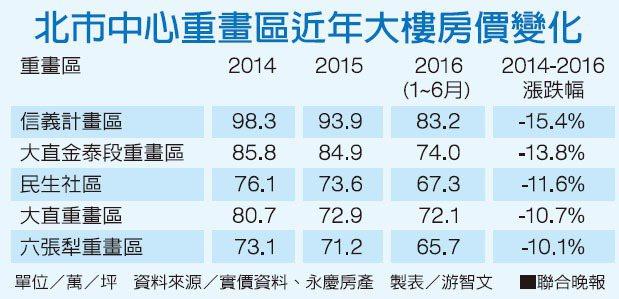 北市中心重畫區近年大樓房價變化資料來源/實價資料、永慶房產 製表/游智文