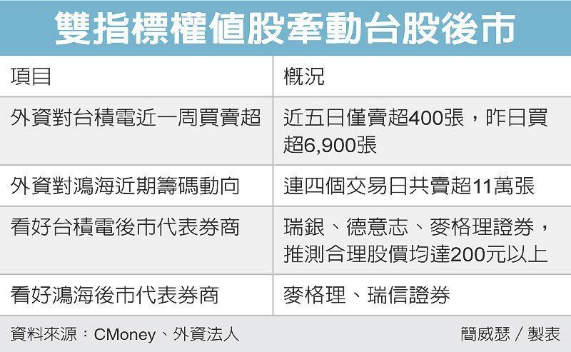 雙指標權值股牽動台股後市 圖/經濟日報提供