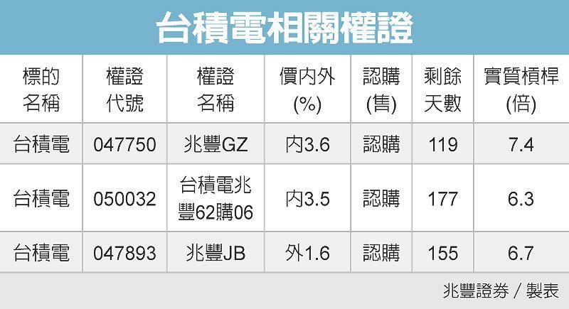 台積電相關權證 圖/經濟日報提供