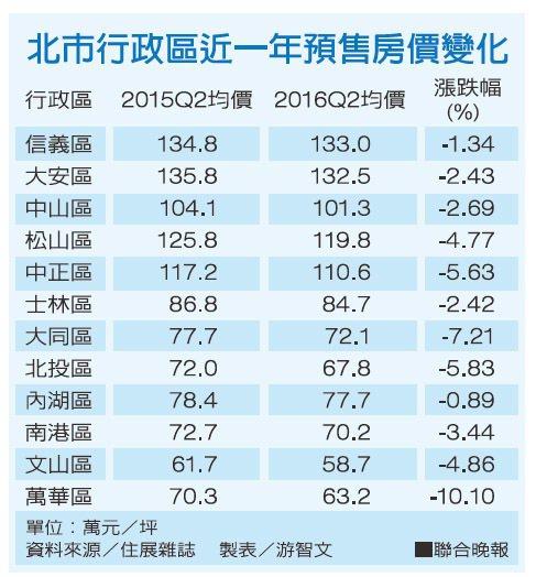 北市行政區近一年預售房價變化資料來源/住展雜誌 製表/游智文