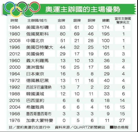 奧運主辦國的主場優勢資料來源/QUARTZ