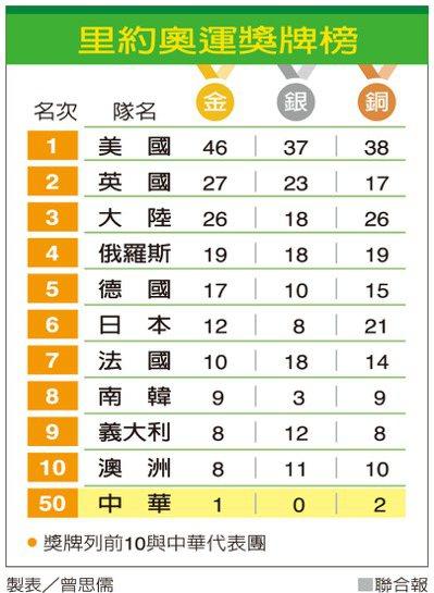 里約奧運獎牌榜 製表/曾思儒