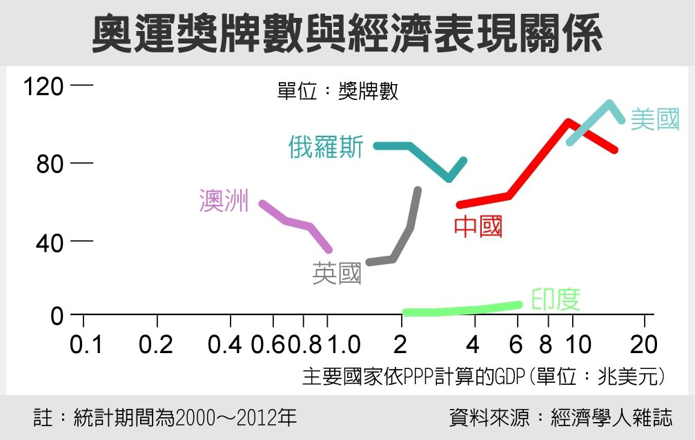 奧運獎牌數與經濟表現關係 圖/經濟日報提供