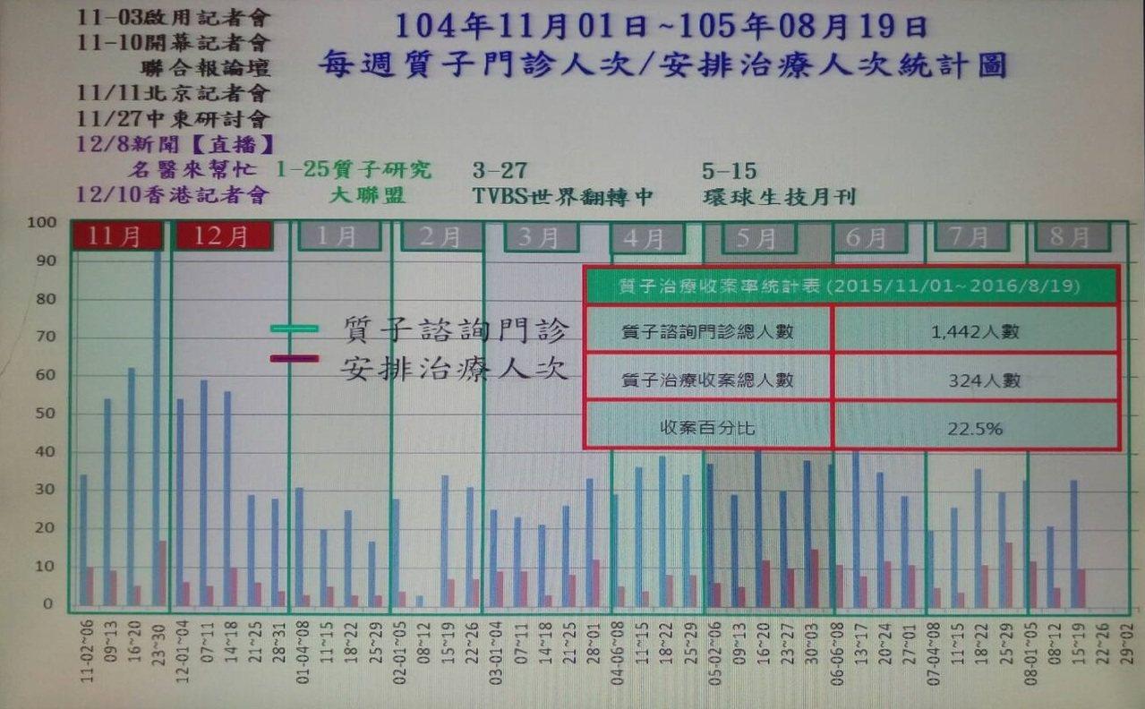林口長庚醫院質子治療中心去年啟用至今,吸引1442人上門諮詢,但僅收治其中1/5...
