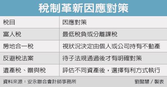 稅制革新因應對策 圖/經濟日報提供