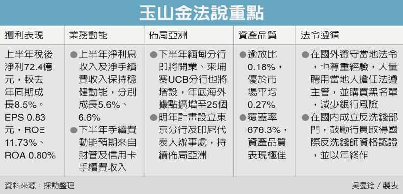 玉山金法說會重點 圖/經濟日報提供