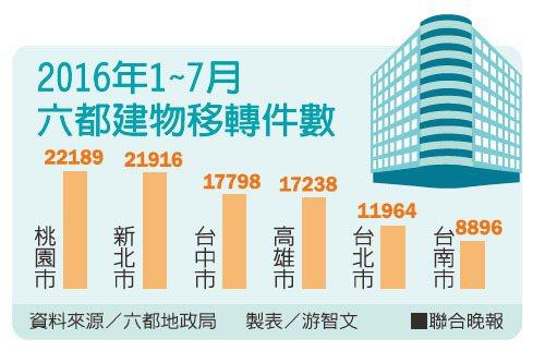 2016年1~7月六都建物移轉件數資料來源/六都地政局 製表/游智文