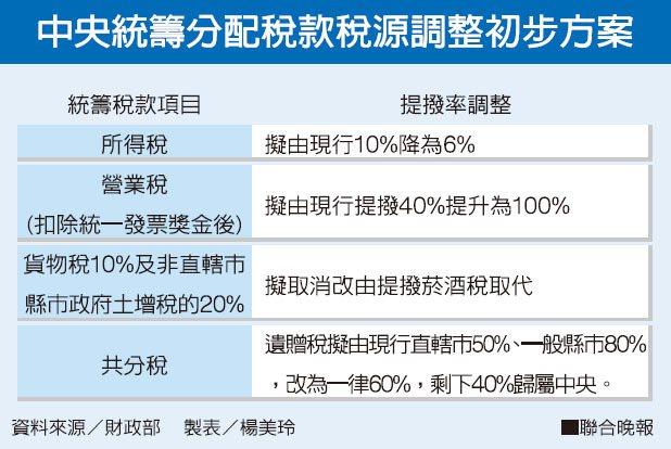 中央統籌分配稅款稅源調整初步方案資料來源/財政部 製表/楊美玲