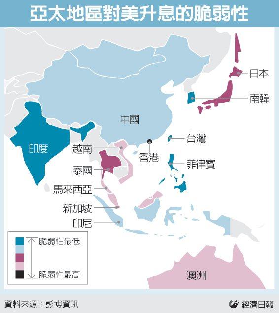 亞太地區對美升息的脆弱性 圖/經濟日報提供