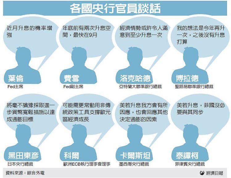 各國央行官員談話 圖/經濟日報提供