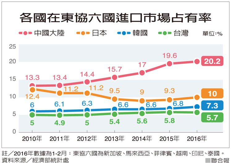 資料來源/經濟部統計處