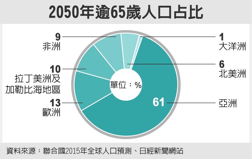 2050年逾65歲人口占比 資料來源:聯合報2015年全球人口預測、日經新聞網站