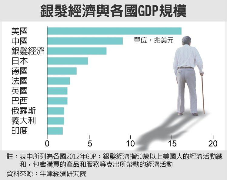 銀髮經濟與各國GDP規模 資料來源:牛津經濟研究院