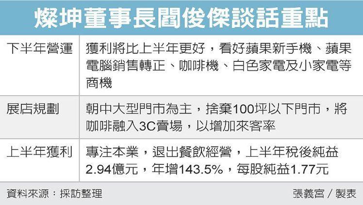 燦坤董事長閻俊傑談話重點 圖/經濟日報提供
