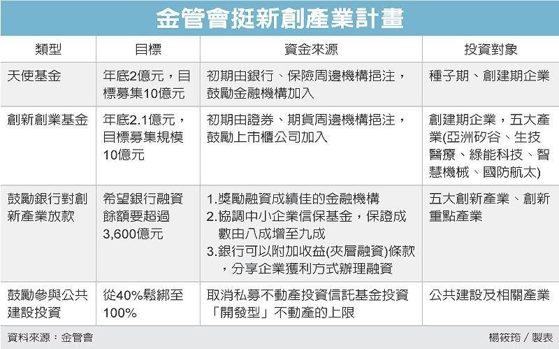 金管會挺新創產業計畫 圖/經濟日報提供